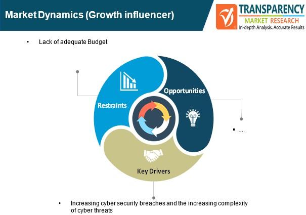 global next generation intrusion prevention system market dynamics