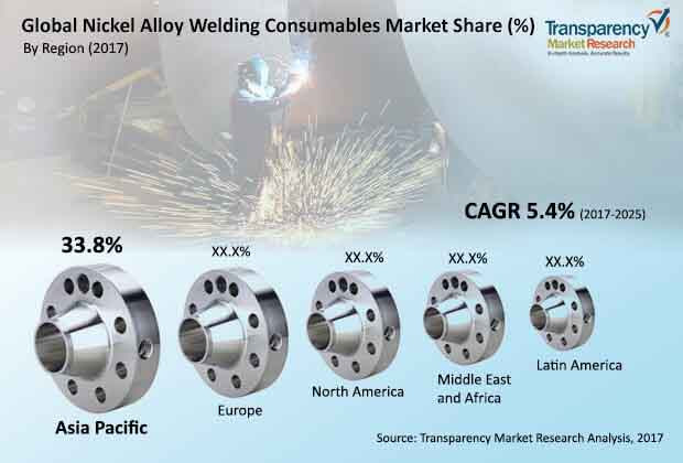 global nickel alloy welding consumables market