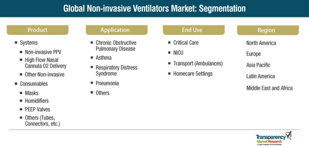 global non invasive ventilators market segmentation