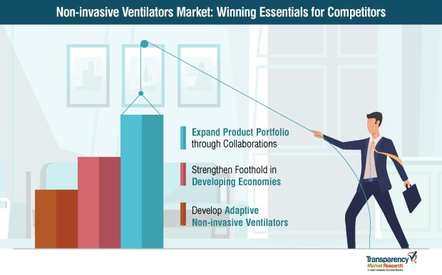 global non invasive ventilators market strategy