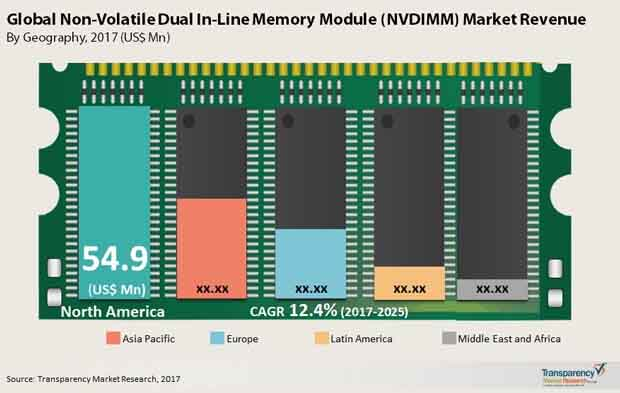 global non-volatile dual in-line memory module market
