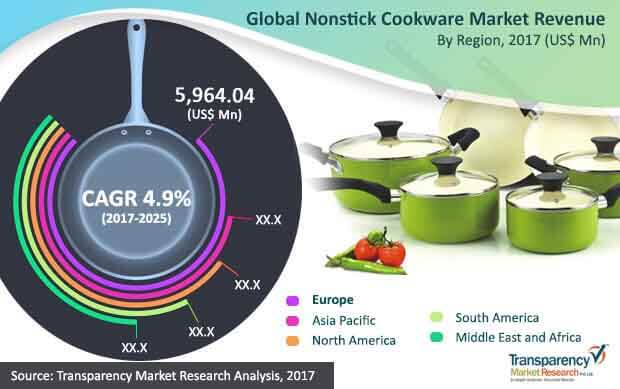 global nonstick cookware market