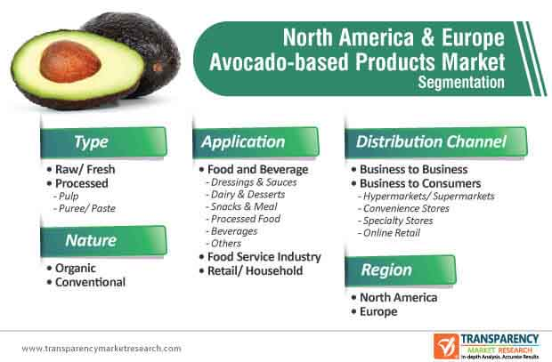 global north america & aurope avocado based products market segmentation