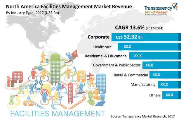 global-north-america-facilities-management-market.jpg