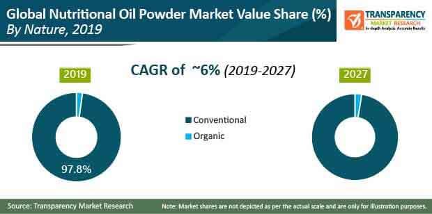 global nutritional oil powder market