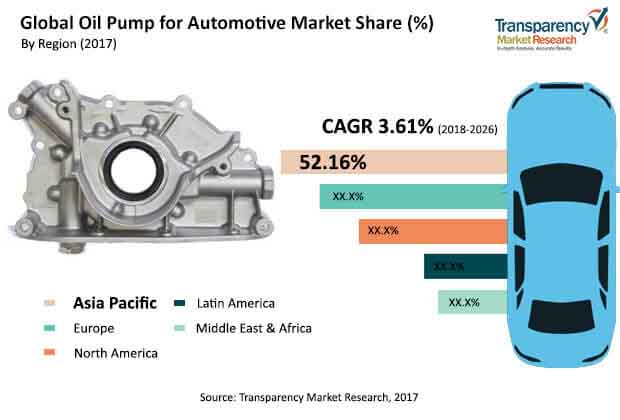 global oil pump automotive market