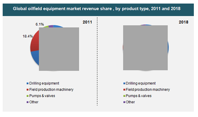 global-oilfield-equipment-market-revenue-share-by-product-type-2011-and-2018