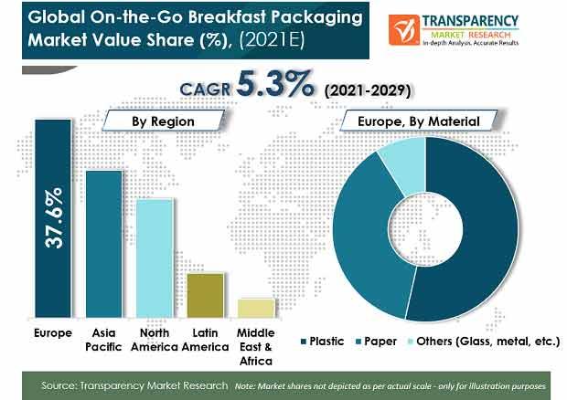 global on the go breakfast packaging market