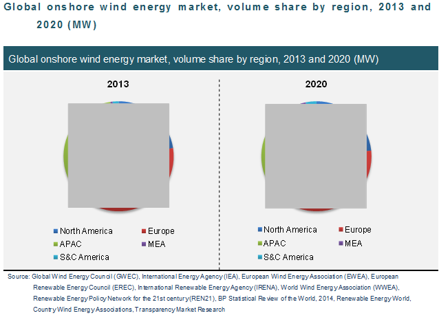 global-onshore-wind-energy-market