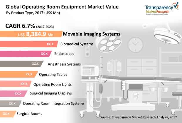 global operating room equipment market
