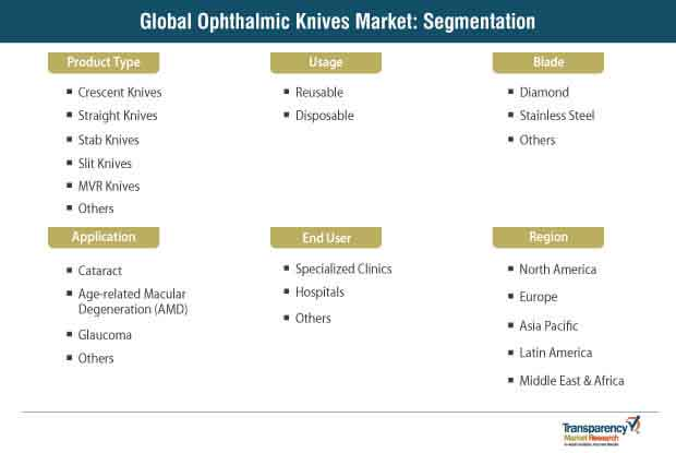 global ophthalmic knives market segmentation