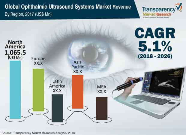 global-ophthalmic-ultrasound-systems-market.jpg