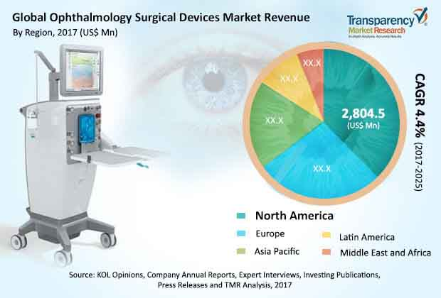 global ophthalmology surgical devices market