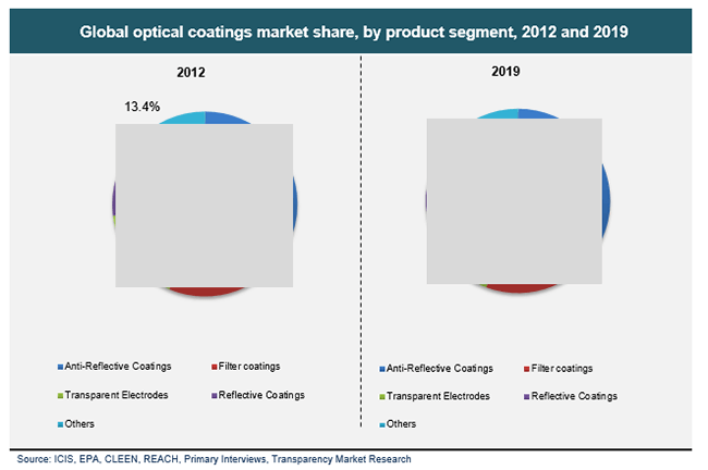 global-optical-coatings-market-share-by-product-segment-2012-and-2019