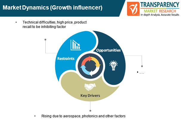 global optical design software market dynamics