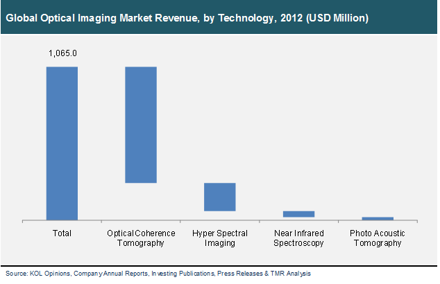 global-optical-imaging-market