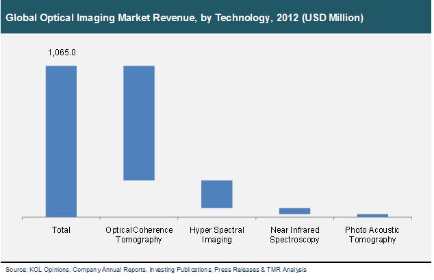 global-optical-imaging-market