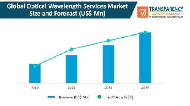 global optical wavelength services market
