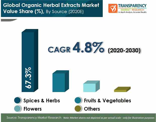 global organic herbal extracts market
