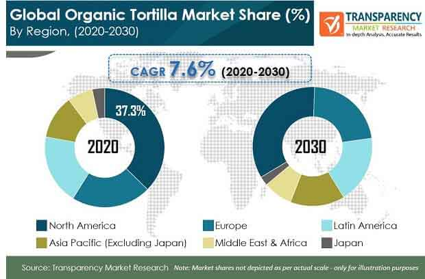 global organic tortilla market