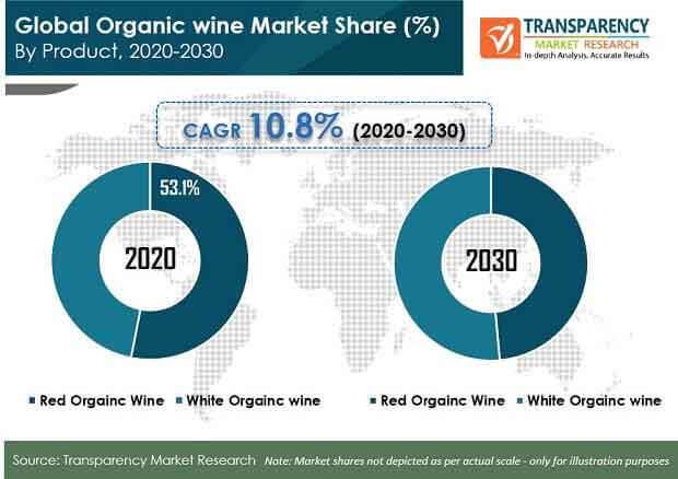 global organic wine market