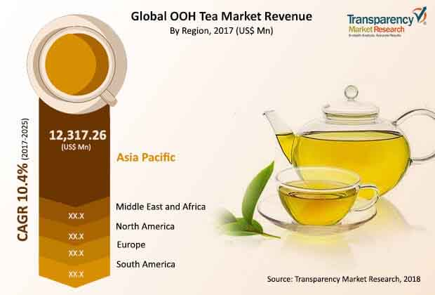 global out of home tea market