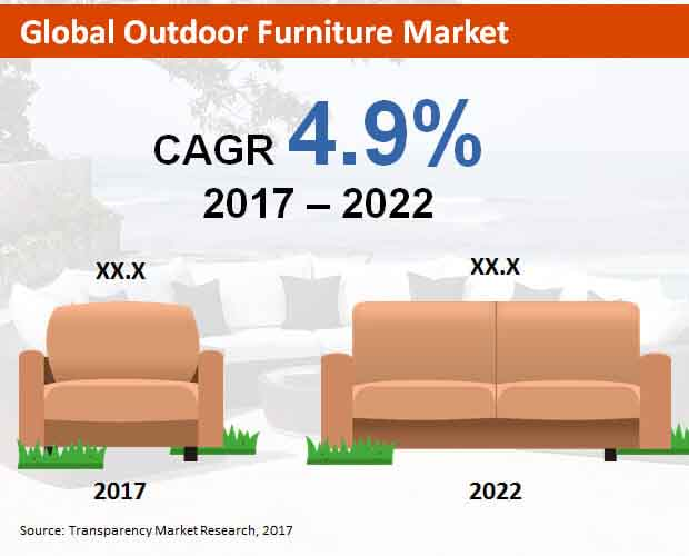 Outdoor furniture market size outdoor goods for Furniture market