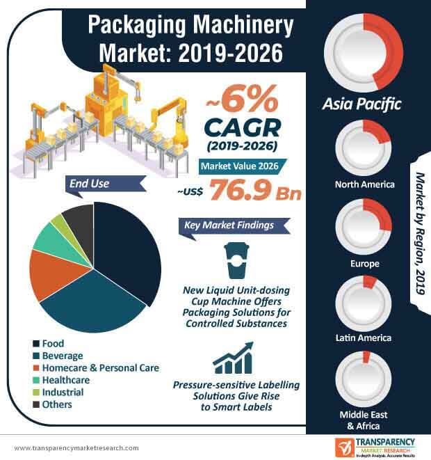 Packaging Machinery  Market Insights, Trends & Growth Outlook