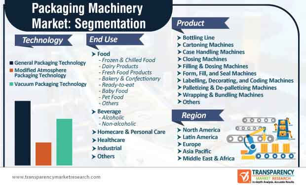 global packaging machinery market segmentation