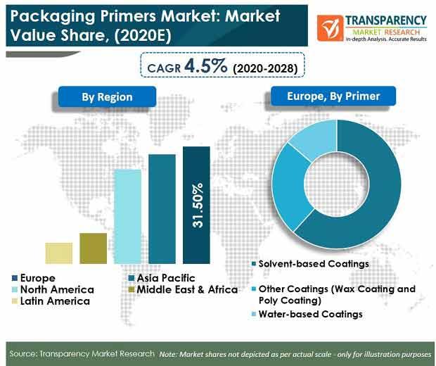 global packaging primers market