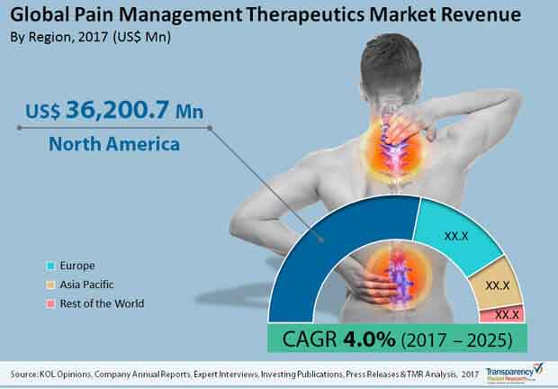 pain management therapeutics market global Global topical pain management therapeutics in sports medicine market assessment and key insights analyzed till 2025 market research report search engine (mrrse) recently announced the addition of a new research study to its comprehensive collection of research reports.