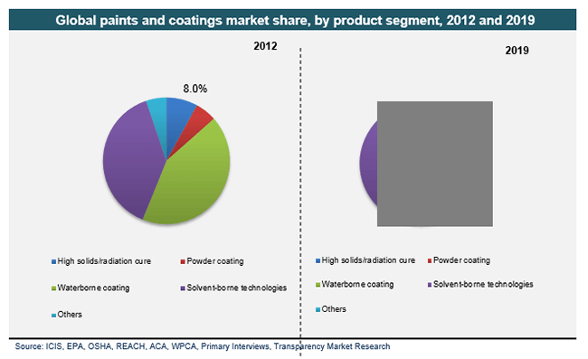 global-paints-and-coatings-market-share-by-product-segment-2012-and-2019