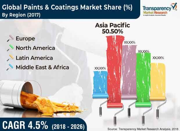 global paints coatings market