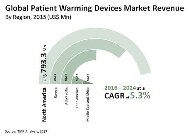 global patient warming devices market