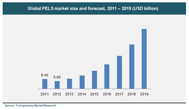 global-pels-market-size-and-forecast-2011-2019