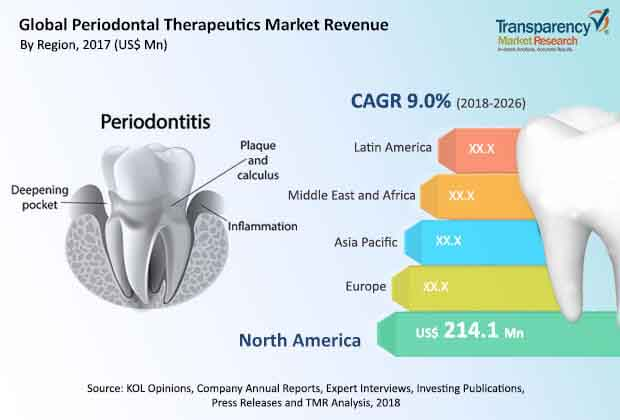 Periodontal Therapeutics  Market Insights, Trends & Growth Outlook