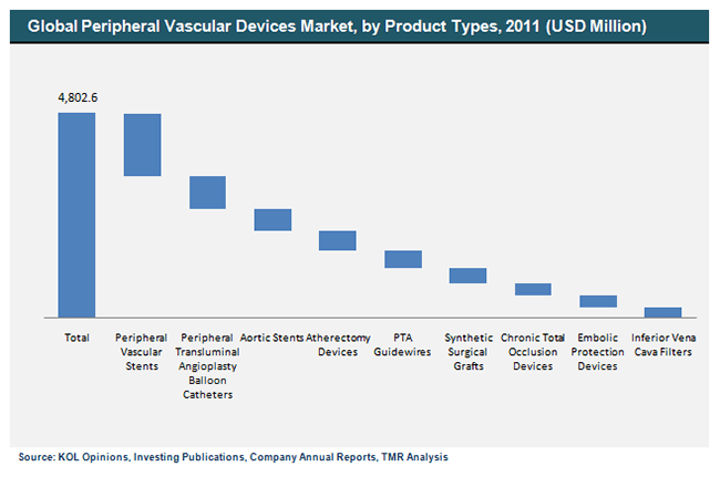 global-peripheral-vascular-devices-market-by-product-types-2011