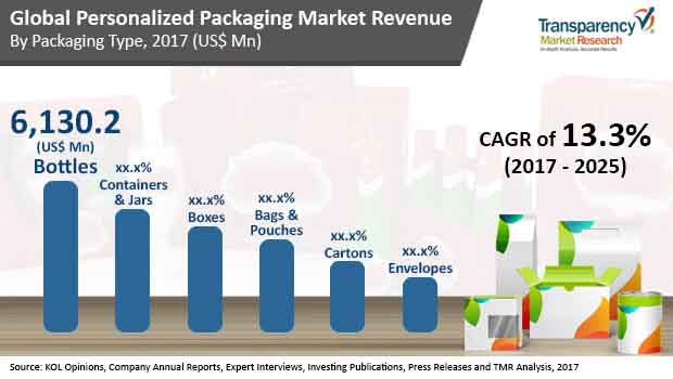 global personalized packaging market