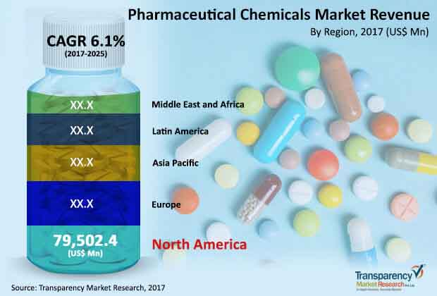 global pharmaceutical chemicals market
