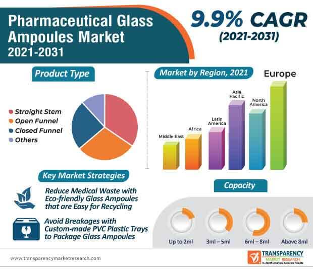 global pharmaceutical glass ampoules market infographic