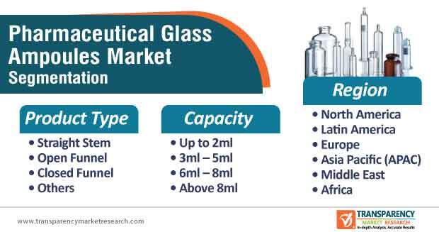global pharmaceutical glass ampoules market segmentation