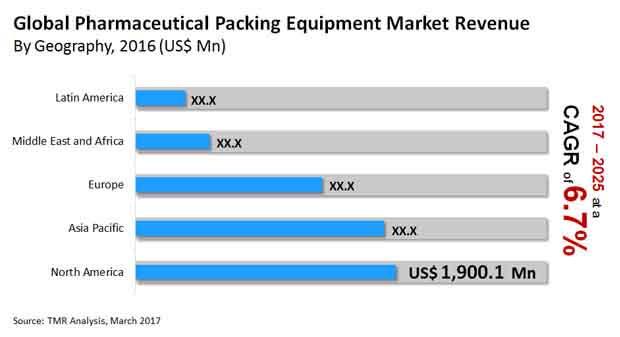 global pharmaceutical packaging equipment market