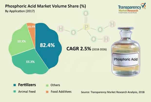 global phosphoric acid market
