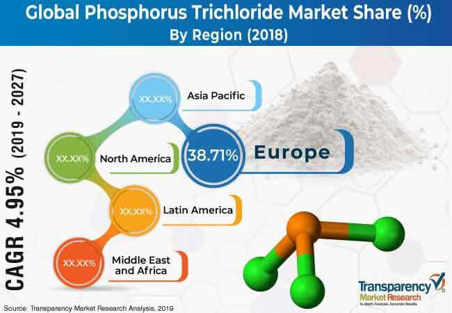 global phosphorus trichloride market