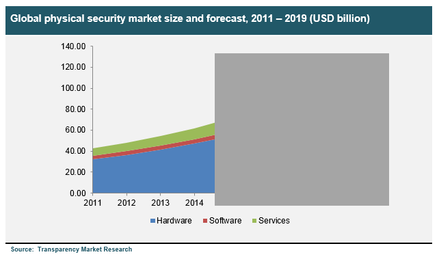 global-physical-security-market-size-and-forecast-2011-2019