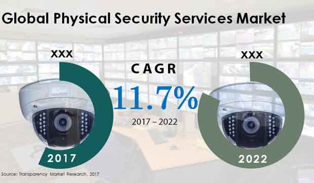 global physical security services market