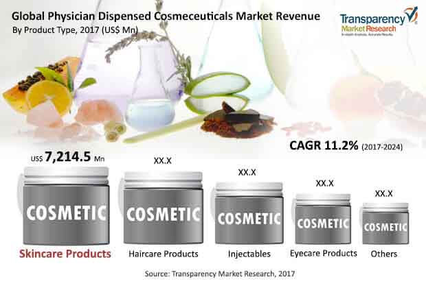 global physician dispensed cosmeceuticals market