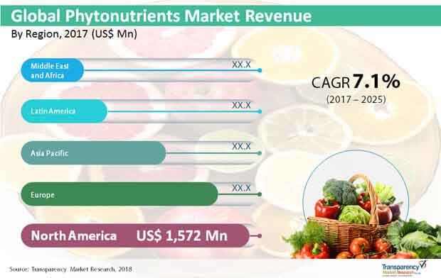 global phytonutrients market