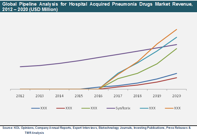 global-pipeline-analysis-hospital-acquired-pneumonia-drugs-market