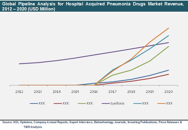 global-pipeline-analysis-hospital-acquired-pneumonia-drugs-market